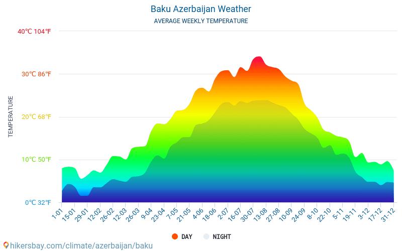 Baku - Monatliche Durchschnittstemperaturen und Wetter 2015 - 2019 Durchschnittliche Temperatur im Baku im Laufe der Jahre. Durchschnittliche Wetter in Baku, Aserbaidschan.