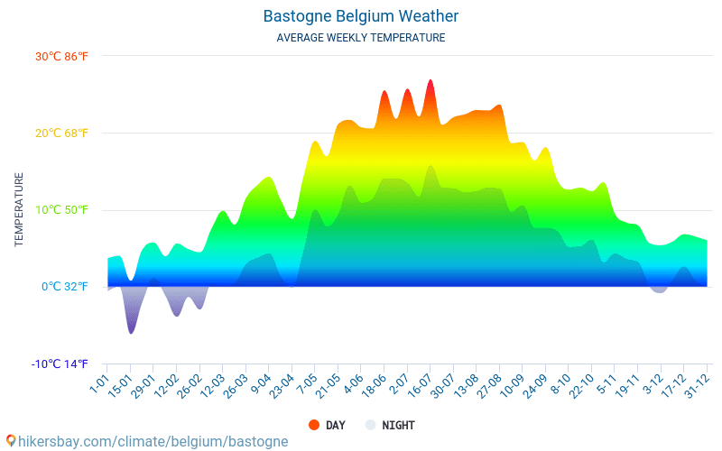 Bastogne - Météo et températures moyennes mensuelles 2015 - 2018 Température moyenne en Bastogne au fil des ans. Conditions météorologiques moyennes en Bastogne, Belgique.