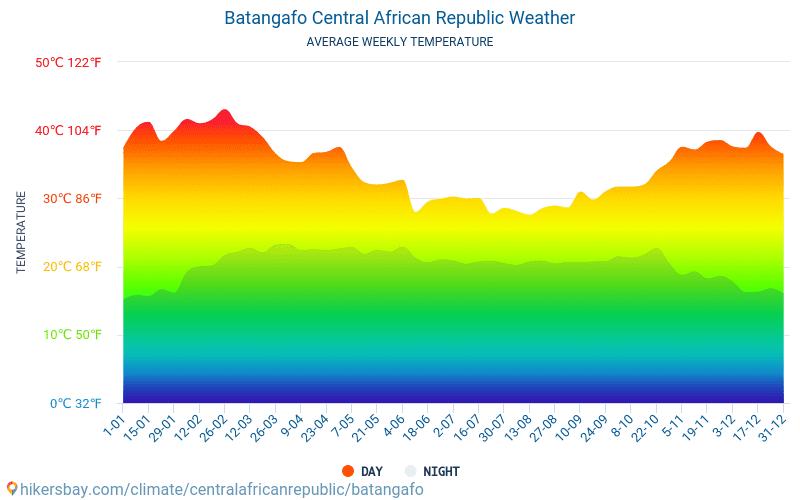 Batangafo - Average Monthly temperatures and weather 2015 - 2018 Average temperature in Batangafo over the years. Average Weather in Batangafo, Central African Republic.