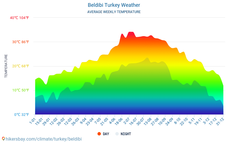 Beldibi - Average Monthly temperatures and weather 2015 - 2018 Average temperature in Beldibi over the years. Average Weather in Beldibi, Turkey.