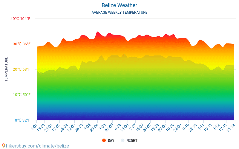 Belize - Average Monthly temperatures and weather 2015 - 2018 Average temperature in Belize over the years. Average Weather in Belize.