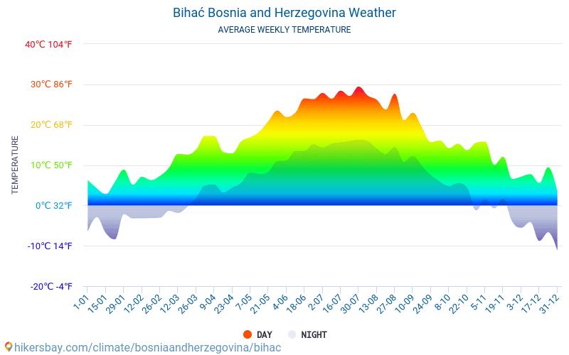 Bihać - Average Monthly temperatures and weather 2015 - 2018 Average temperature in Bihać over the years. Average Weather in Bihać, Bosnia and Herzegovina.