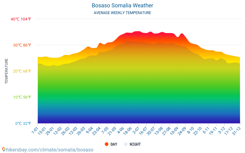 Bosaso - Average Monthly temperatures and weather 2015 - 2018 Average temperature in Bosaso over the years. Average Weather in Bosaso, Somalia.