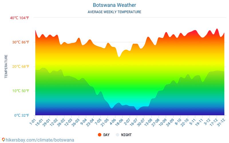 Botswana - Average Monthly temperatures and weather 2015 - 2018 Average temperature in Botswana over the years. Average Weather in Botswana.