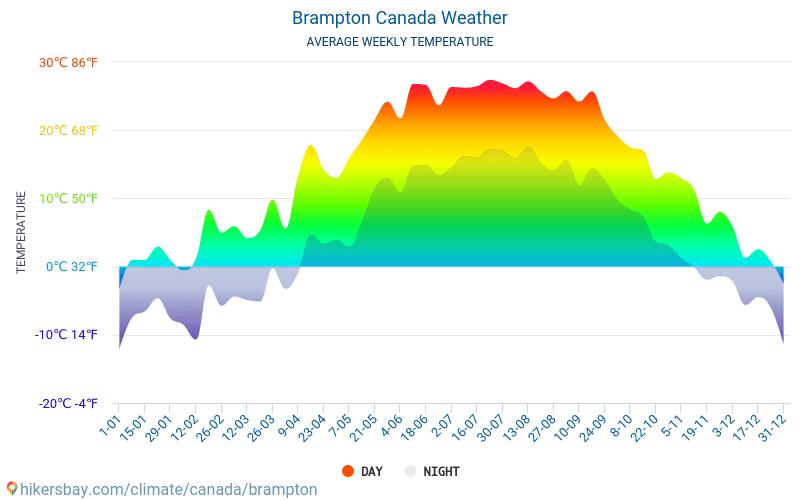 ברמפטון - ממוצעי טמפרטורות חודשיים ומזג אוויר 2015 - 2019 טמפ ממוצעות ברמפטון השנים. מזג האוויר הממוצע ב- ברמפטון, קנדה.