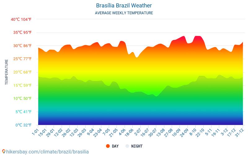 برازيليا - متوسط درجات الحرارة الشهرية والطقس 2015 - 2018 يبلغ متوسط درجة الحرارة في برازيليا على مر السنين. متوسط حالة الطقس في برازيليا, البرازيل.