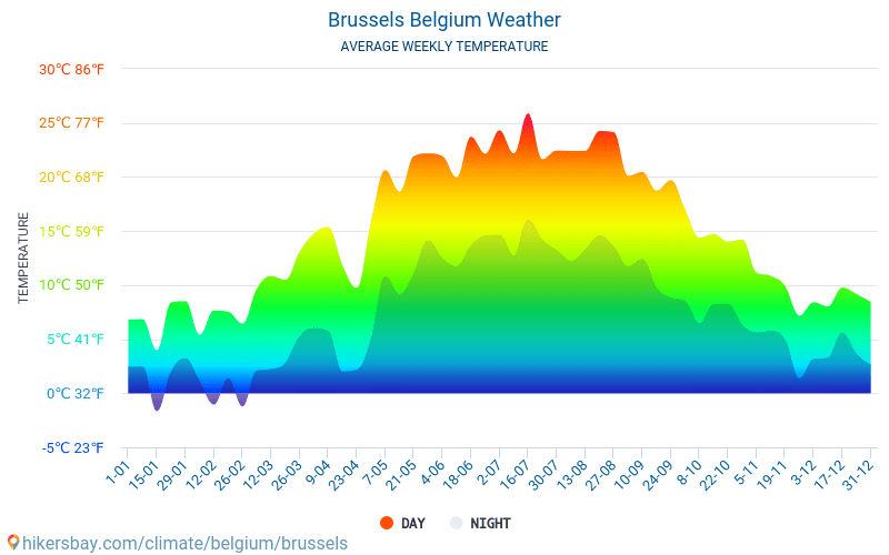 Ville de Bruxelles - Météo et températures moyennes mensuelles 2015 - 2018 Température moyenne en Ville de Bruxelles au fil des ans. Conditions météorologiques moyennes en Ville de Bruxelles, Belgique.