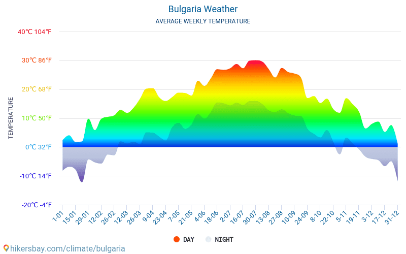 Bulgaria - Average Monthly temperatures and weather 2015 - 2018 Average temperature in Bulgaria over the years. Average Weather in Bulgaria.