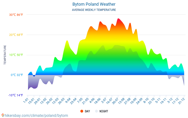 Bytom - Average Monthly temperatures and weather 2015 - 2018 Average temperature in Bytom over the years. Average Weather in Bytom, Poland.
