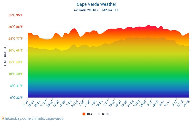 केप वर्दे - औसत मासिक तापमान और मौसम 2015 - 2019 वर्षों से केप वर्दे में औसत तापमान । केप वर्दे में औसत मौसम ।