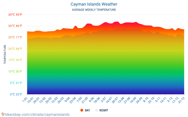 Cayman Islands - Average Monthly temperatures and weather 2015 - 2018 Average temperature in Cayman Islands over the years. Average Weather in Cayman Islands.