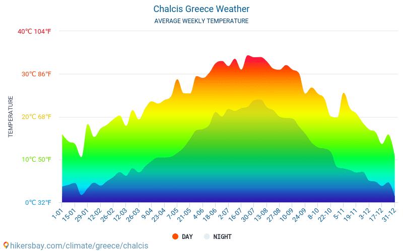 할키스 - 평균 매달 온도 날씨 2015 - 2018 수 년에 걸쳐 할키스 에서 평균 온도입니다. 할키스, 그리스 의 평균 날씨입니다.