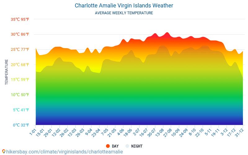 Charlotte Amalie - Average Monthly temperatures and weather 2015 - 2018 Average temperature in Charlotte Amalie over the years. Average Weather in Charlotte Amalie, Virgin Islands.