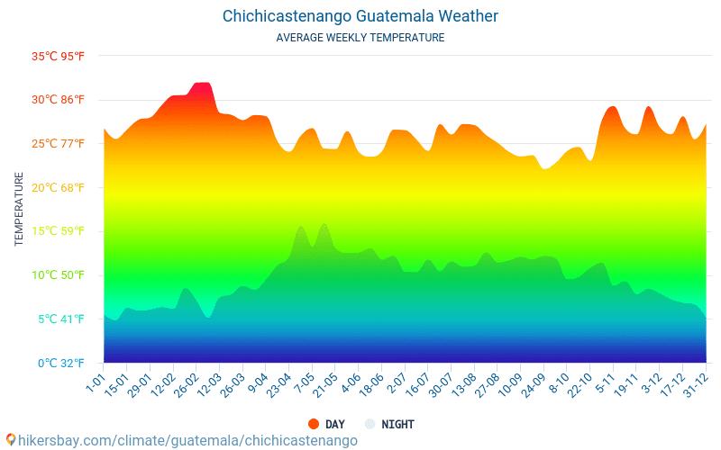 Chichicastenango - Średnie miesięczne temperatury i pogoda 2015 - 2018 Średnie temperatury w Chichicastenango w ubiegłych latach. Historyczna średnia pogoda w Chichicastenango, Gwatemala.