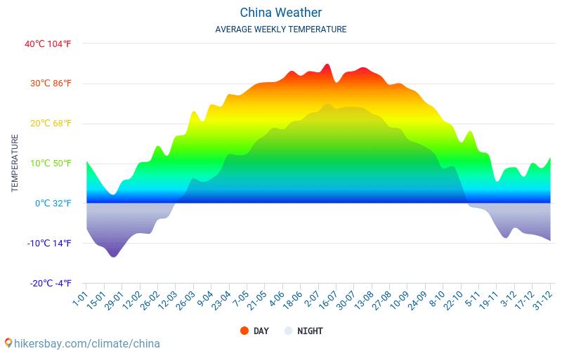 China - Gemiddelde maandelijkse temperaturen en weer 2015 - 2018 Gemiddelde temperatuur in de China door de jaren heen. Het gemiddelde weer in China.