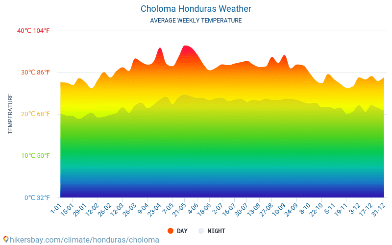 Choloma - Mēneša vidējā temperatūra un laika 2015 - 2019 Vidējā temperatūra ir Choloma pa gadiem. Vidējais laika Choloma, Hondurasa.