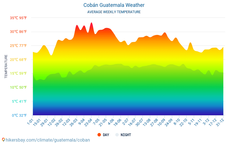 Cobán - Temperaturi medii lunare şi vreme 2015 - 2018 Temperatura medie în Cobán ani. Meteo medii în Cobán, Guatemala.