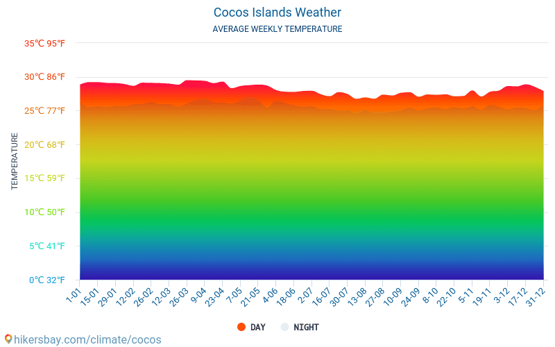 Cocos  Islands - Average Monthly temperatures and weather 2015 - 2018 Average temperature in Cocos Islands over the years. Average Weather in Cocos Islands.