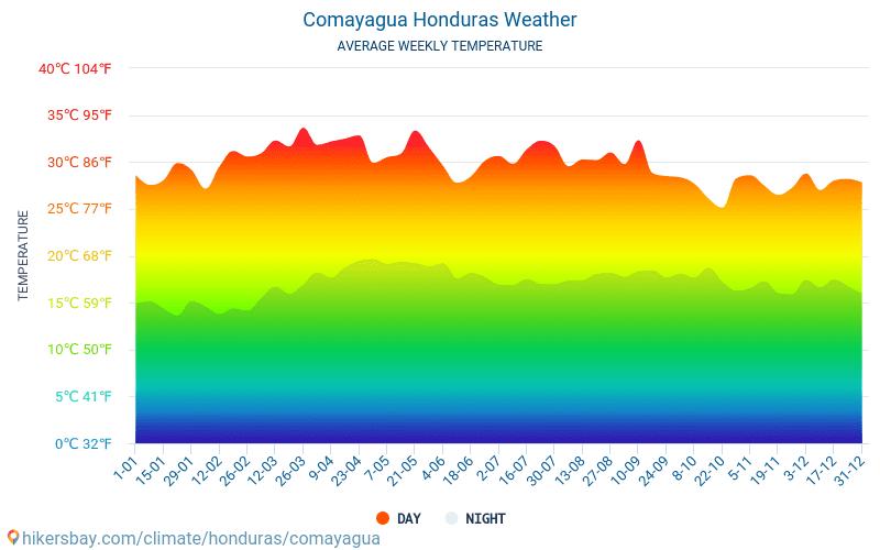 Комаягуа - Середні щомісячні температури і погода 2015 - 2019 Середня температура в Комаягуа протягом багатьох років. Середній Погодні в Комаягуа, Гондурас.