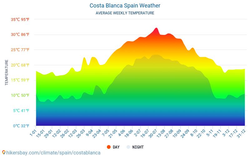 Costa Blanca - Monatliche Durchschnittstemperaturen und Wetter 2015 - 2018 Durchschnittliche Temperatur im Costa Blanca im Laufe der Jahre. Durchschnittliche Wetter in Costa Blanca, Spanien.