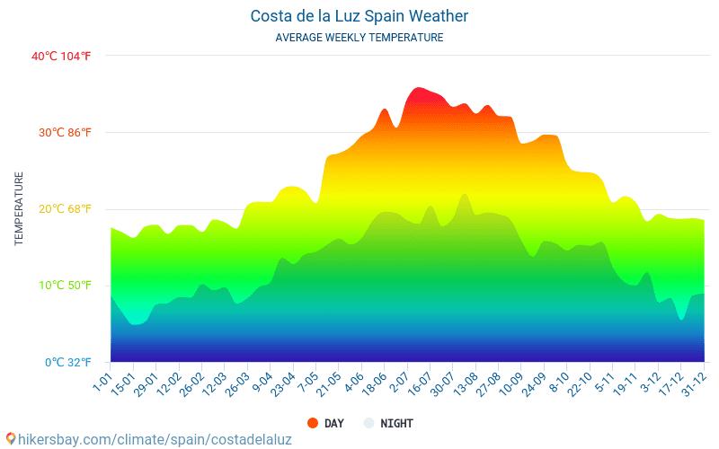Costa de la Luz - Temperaturi medii lunare şi vreme 2015 - 2019 Temperatura medie în Costa de la Luz ani. Meteo medii în Costa de la Luz, Spania.