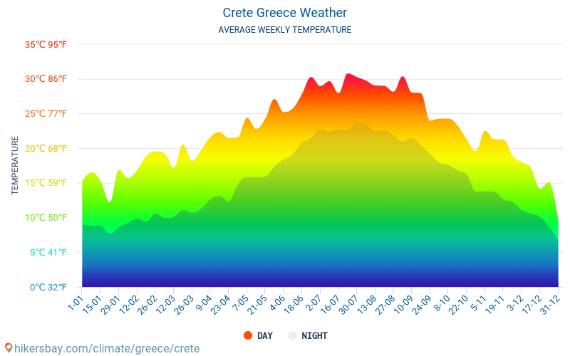 Crete - Average Monthly temperatures and weather 2015 - 2018 Average temperature in Crete over the years. Average Weather in Crete, Greece.