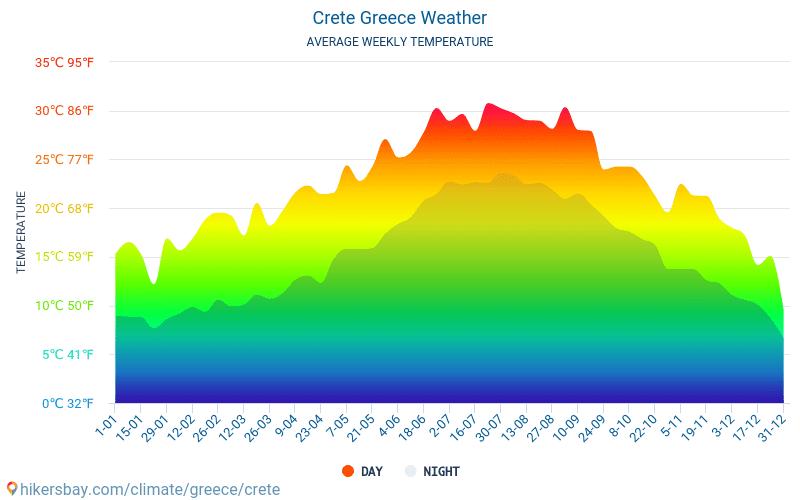 Крит - Середні щомісячні температури і погода 2015 - 2018 Середня температура в Крит протягом багатьох років. Середній Погодні в Крит, Греція.