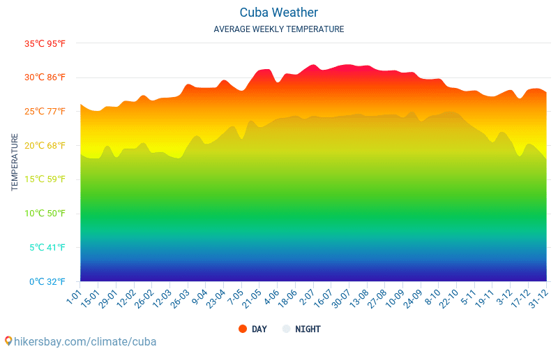 Cuba - Average Monthly temperatures and weather 2015 - 2019 Average temperature in Cuba over the years. Average Weather in Cuba.