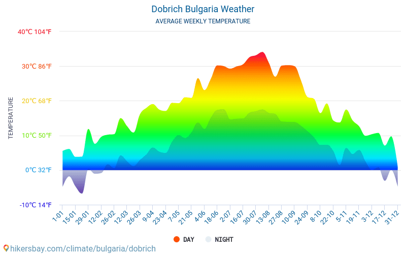Dobrich - Average Monthly temperatures and weather 2015 - 2018 Average temperature in Dobrich over the years. Average Weather in Dobrich, Bulgaria.