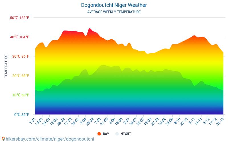 Dogondoutchi - Average Monthly temperatures and weather 2015 - 2019 Average temperature in Dogondoutchi over the years. Average Weather in Dogondoutchi, Niger.