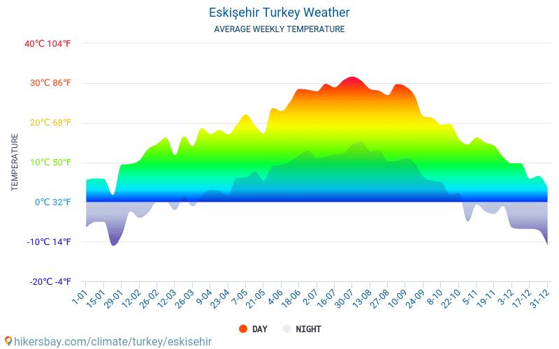 Ескишехир - Средните месечни температури и времето 2015 - 2018 Средната температура в Ескишехир през годините. Средно време в Ескишехир, Турция.