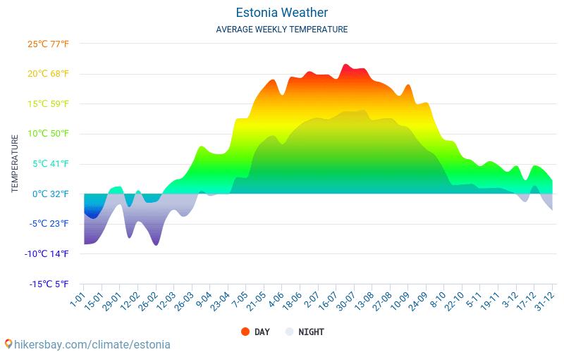 Estonia - Average Monthly temperatures and weather 2015 - 2019 Average temperature in Estonia over the years. Average Weather in Estonia.