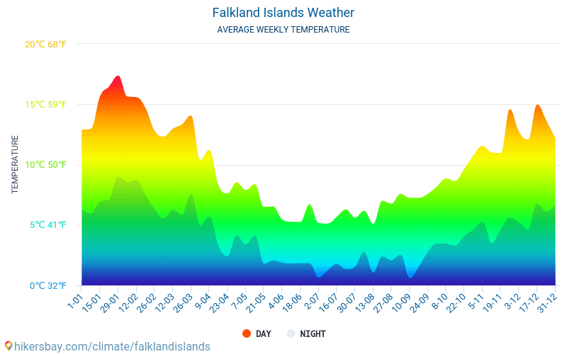 Falkland Islands - Average Monthly temperatures and weather 2015 - 2018 Average temperature in Falkland Islands over the years. Average Weather in Falkland Islands.