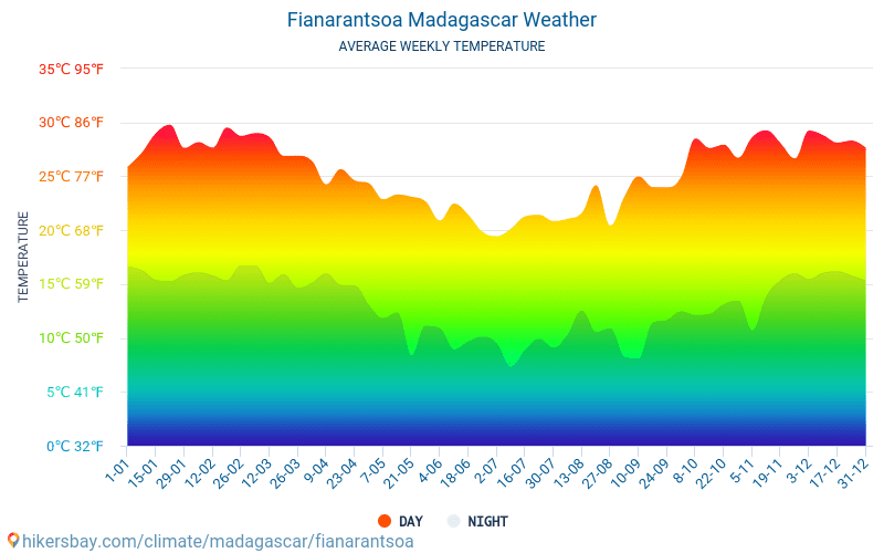 Fianarantsoa - Average Monthly temperatures and weather 2015 - 2018 Average temperature in Fianarantsoa over the years. Average Weather in Fianarantsoa, Madagascar.