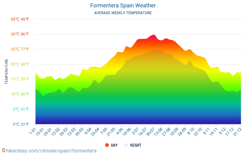 Formentera - Average Monthly temperatures and weather 2015 - 2019 Average temperature in Formentera over the years. Average Weather in Formentera, Spain.