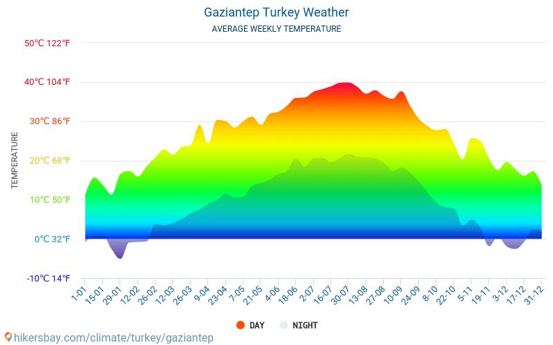 Газиантеп - Средните месечни температури и времето 2015 - 2018 Средната температура в Газиантеп през годините. Средно време в Газиантеп, Турция.