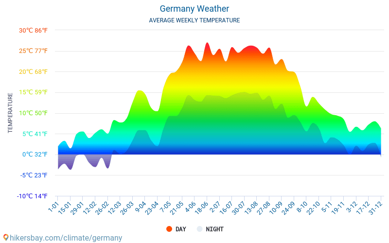 Germany - Average Monthly temperatures and weather 2015 - 2018 Average temperature in Germany over the years. Average Weather in Germany.
