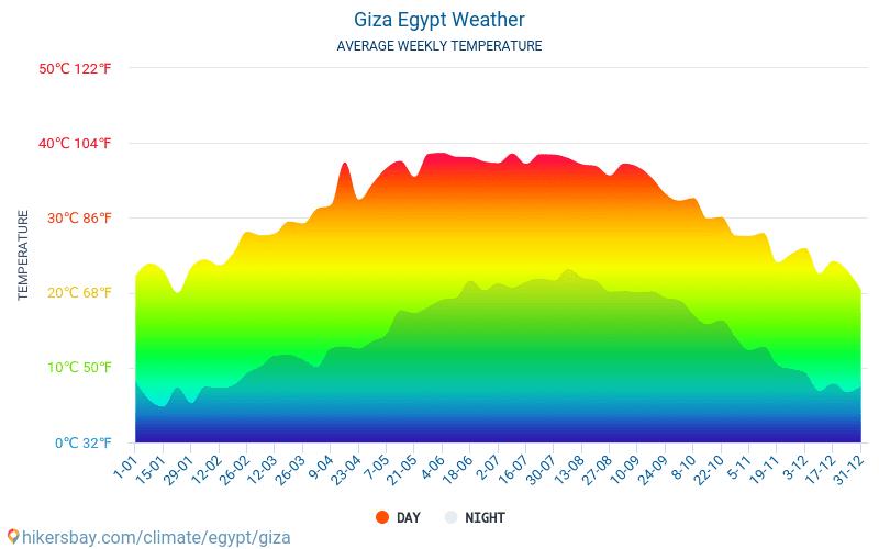 Gizeh - Monatliche Durchschnittstemperaturen und Wetter 2015 - 2020 Durchschnittliche Temperatur im Gizeh im Laufe der Jahre. Durchschnittliche Wetter in Gizeh, Ägypten. hikersbay.com