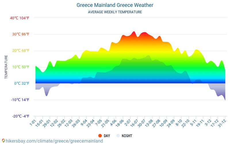 그리스 본토 - 평균 매달 온도 날씨 2015 - 2019 수 년에 걸쳐 그리스 본토 에서 평균 온도입니다. 그리스 본토, 그리스 의 평균 날씨입니다.