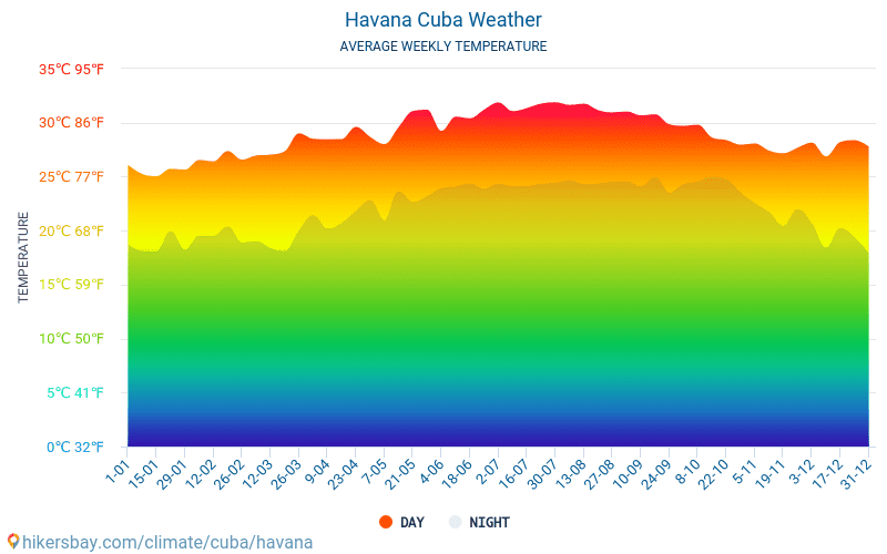 L'Avana - Clima e temperature medie mensili 2015 - 2019 Temperatura media in L'Avana nel corso degli anni. Tempo medio a L'Avana, Cuba.