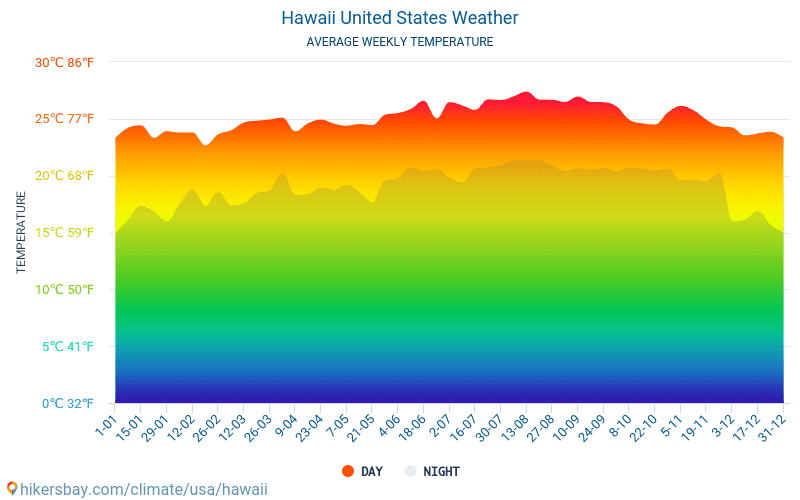 Hawaii - Average Monthly temperatures and weather 2015 - 2018 Average temperature in Hawaii over the years. Average Weather in Hawaii, United States.