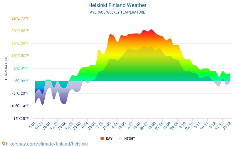 Helsinki - Keskimääräiset kuukausi lämpötilat ja sää 2015 - 2018 Keskilämpötila Helsinki vuoden aikana. Keskimääräinen Sää Helsinki, Suomi.