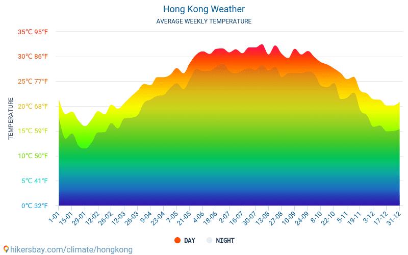 Hong Kong - Clima y temperaturas medias mensuales 2015 - 2019 Temperatura media en Hong Kong sobre los años. Tiempo promedio en Hong Kong.