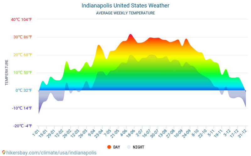 Indianapolis - Average Monthly temperatures and weather 2015 - 2018 Average temperature in Indianapolis over the years. Average Weather in Indianapolis, United States.