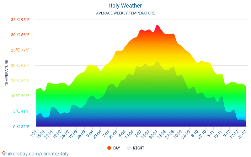 Italy - Average Monthly temperatures and weather 2015 - 2019 Average temperature in Italy over the years. Average Weather in Italy.