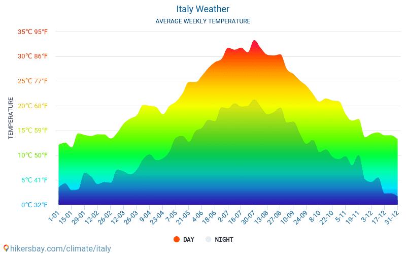 Italie - Météo et températures moyennes mensuelles 2015 - 2019 Température moyenne en Italie au fil des ans. Conditions météorologiques moyennes en Italie.