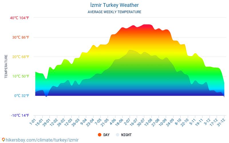 İzmir - Average Monthly temperatures and weather 2015 - 2019 Average temperature in İzmir over the years. Average Weather in İzmir, Turkey.