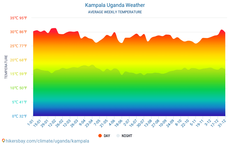 Kampala - Average Monthly temperatures and weather 2015 - 2018 Average temperature in Kampala over the years. Average Weather in Kampala, Uganda.