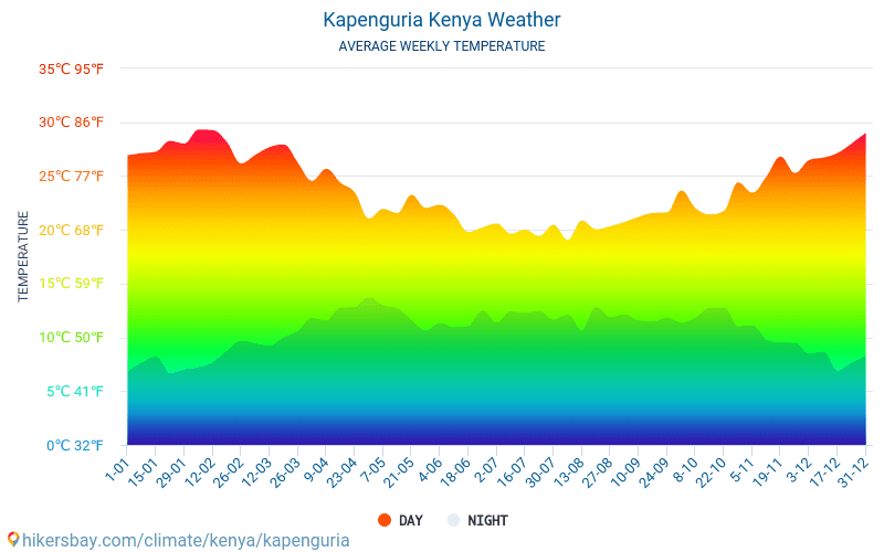 Kapenguria - Average Monthly temperatures and weather 2015 - 2018 Average temperature in Kapenguria over the years. Average Weather in Kapenguria, Kenya.
