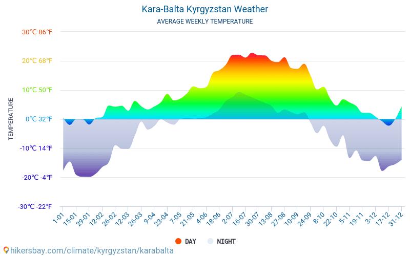 Kara-Balta - Keskimääräiset kuukausi lämpötilat ja sää 2015 - 2018 Keskilämpötila Kara-Balta vuoden aikana. Keskimääräinen Sää Kara-Balta, Kirgisia.